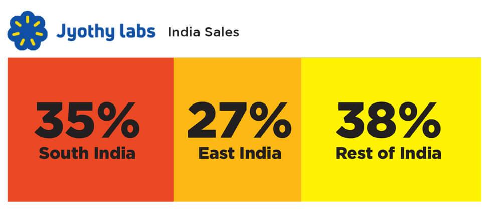 Jyothy india Sales percentage